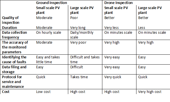 Ground inspection vs. Drone Inspection